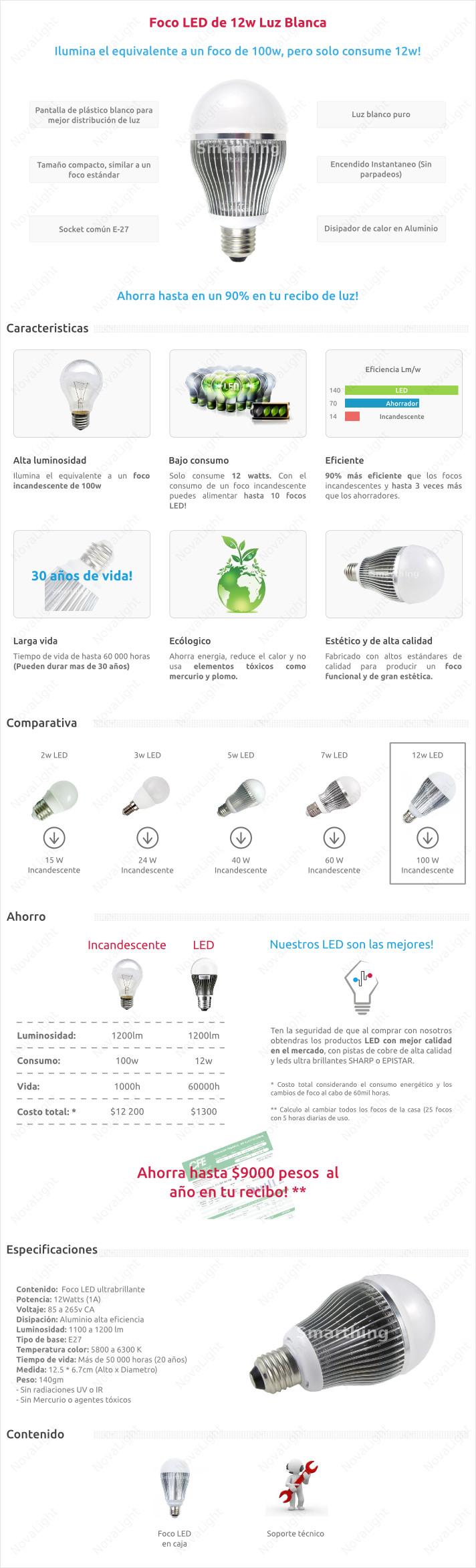 Descripción del Foco LED ahorrador de 12w Blanco Puro con socket E27