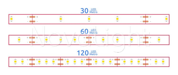 Diferencias entre las tiras de 30 60 y 120 LED por metro