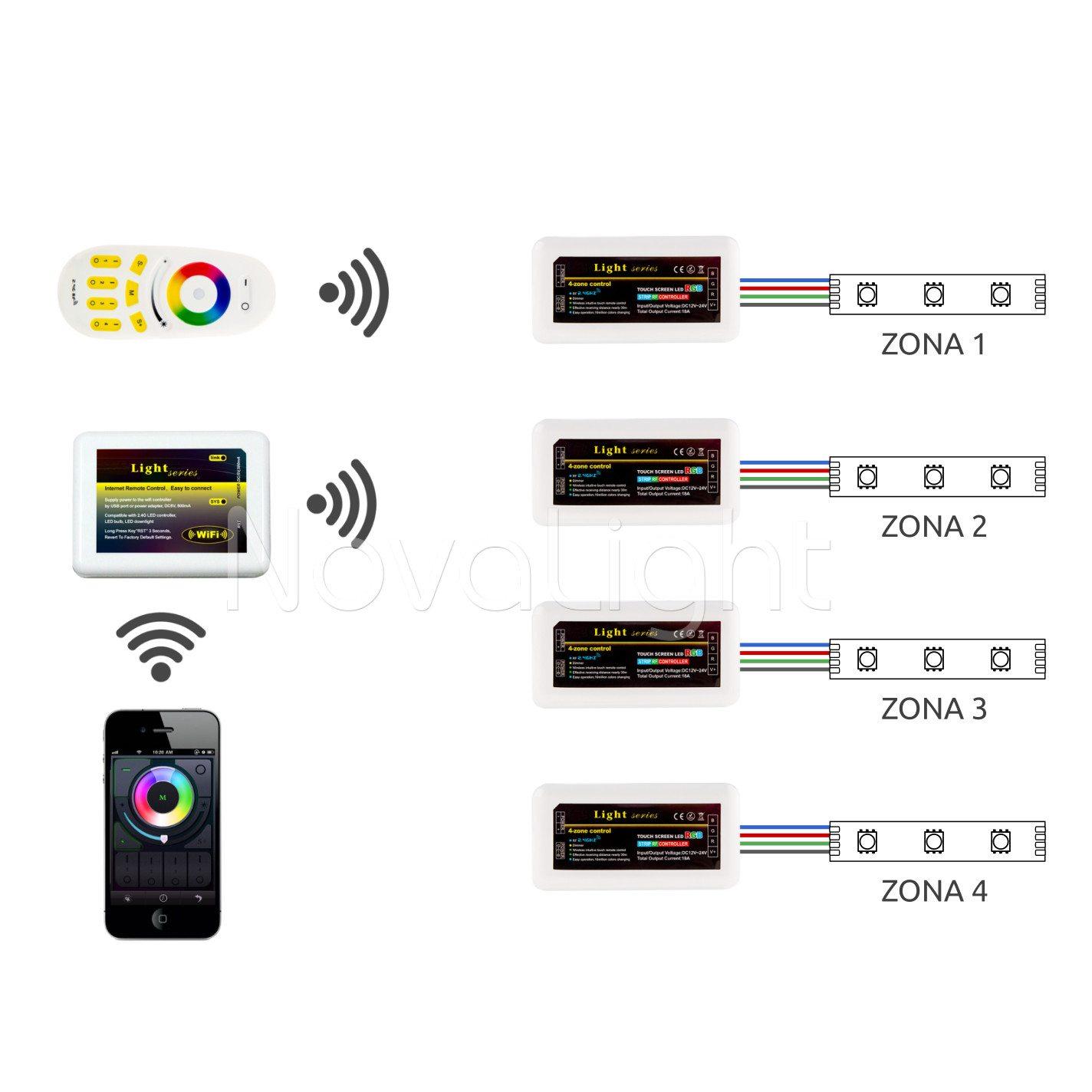 Controlador Multizona para tiras LED, compatible con smartphone y tablet