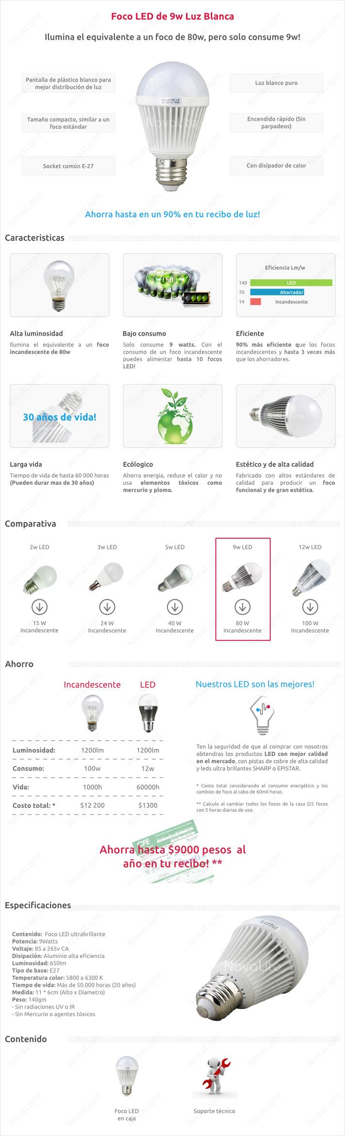 Descripción del Foco LED Blanco Puro de 5w