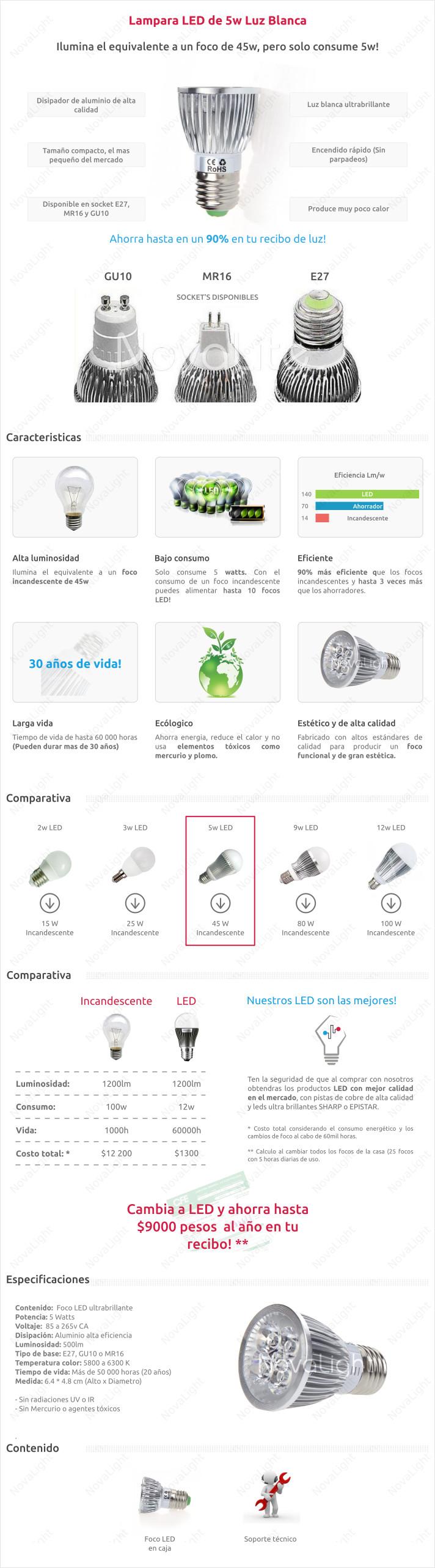 Descripción de lampara LED tipo Spot 5w