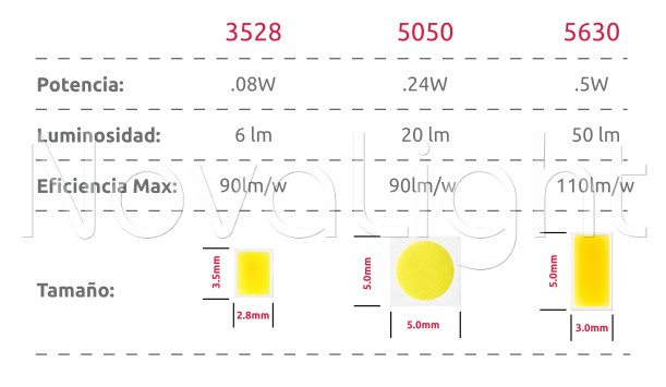 Comparativa entre chip LED 3528 5050 y 5630