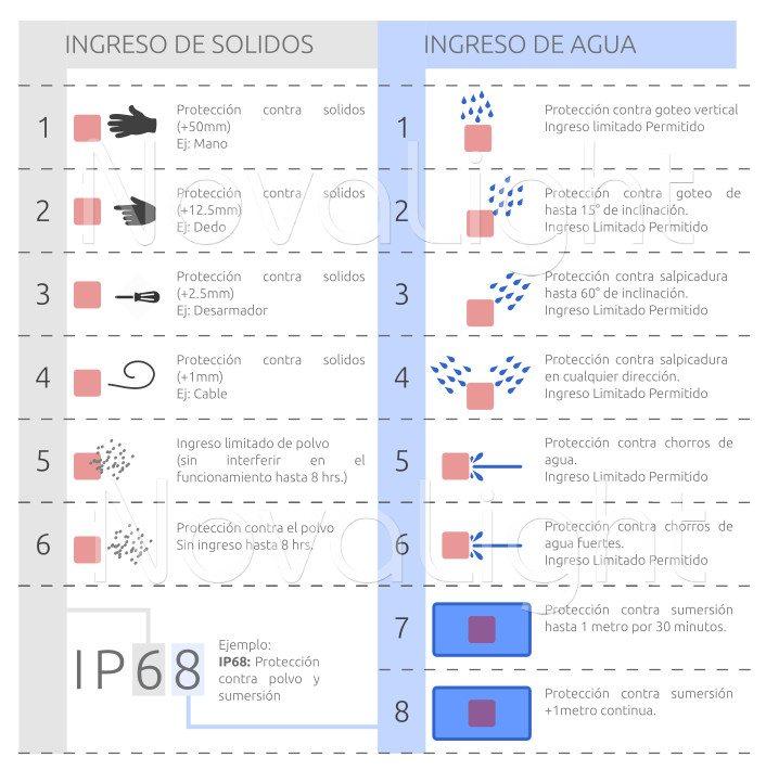 Tabla de protección IP para tiras LED (Ip65 ip68)